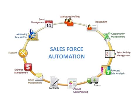 sales automation software best sales tool in contemporary busin