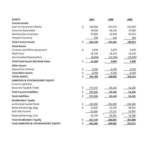 consolidated financial statement template the uses and analysis of common size financial statements