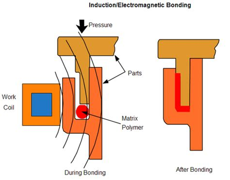 electrical induction welding material selection requirements assembly considerations induction