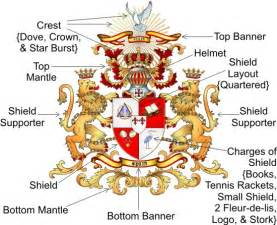 coat of arms color meanings heraldic symbols sambells family genealogy sambells