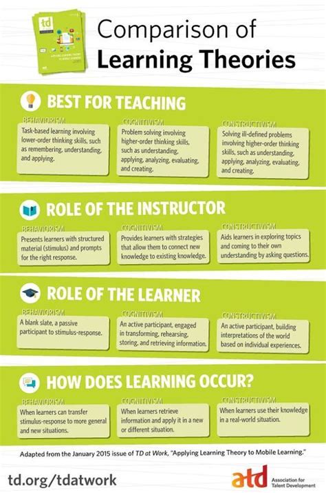 learning theory constructivist approach students comparison of learning theories infographic