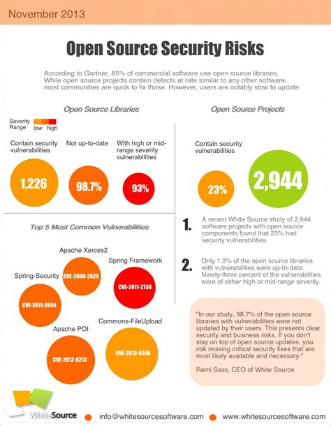 white source announces open source usage practices survey
