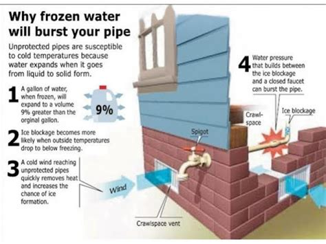 protecting your pipes in below freezing temperatures