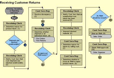 sales return process flowchart receiving flowchart create a flowchart