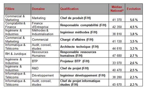 Grille Impots 2014 by Salaire Des Cadres Les Informaticiens Grands Perdants En