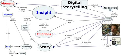 Digital Storytelling 1 7steps digital storytelling how can you do a dst