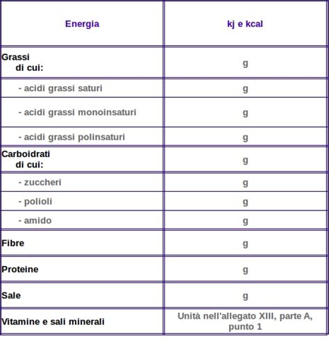 tabelle alimenti inran etichetta nutrizionale eat nat
