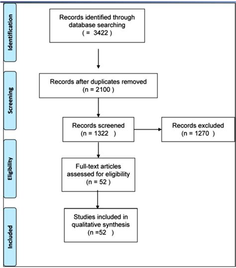 prisma flowchart tissue engineered strategies for pseudoarthrosis pdf