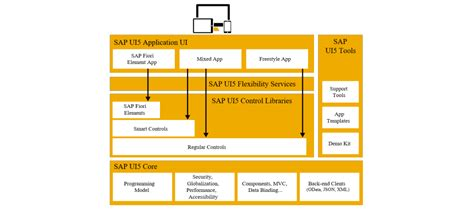 sapui5 sap ui layout verticallayout sapui5 official tutorials community resources