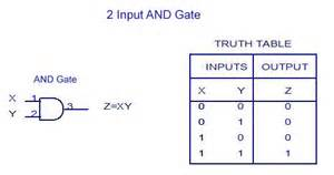 representation of and gate and its table logic