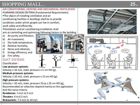 design criteria for air conditioning shopping mall