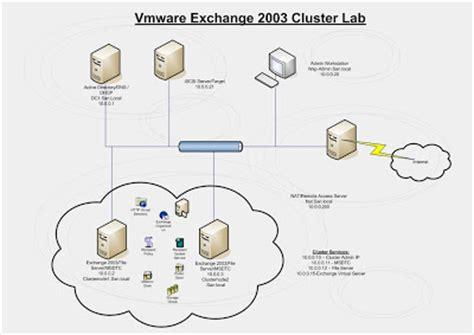 visio cluster roggy visio diagram of the lab