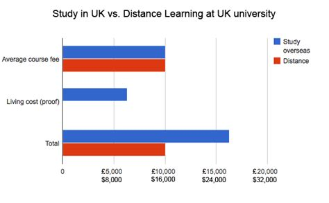 Mba Distance Learning Uk Cost by Save On Cost Of Study 5 Reasons To Study Distance