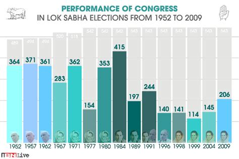 total number of lok sabha seats performance of the congress in lok sabha polls from 1952