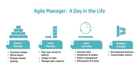 agile development release planning hp agile manager introduction series release planning