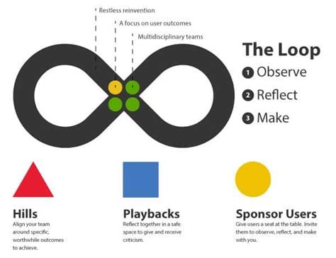 design thinking ibm ibm design thinking model a shift toward big enterprises