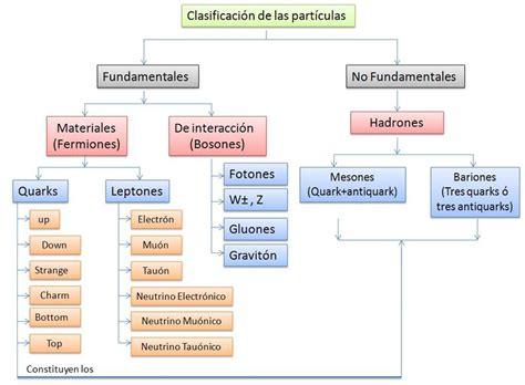 tablas de hexagonales de clasificaciones de mexico a los mundiales ciencias naturales f 237 sica madona mia clasificaci 243 n de las