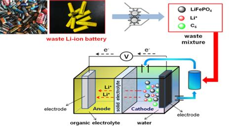 lithium ion capacitor anode energy conversion and storage devices youngsik research
