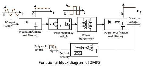 tutorialspoint digital electronics 오디오와 smps 전원공급기 빈티지 오디오 콘텐츠와 판매 오디오퍼브