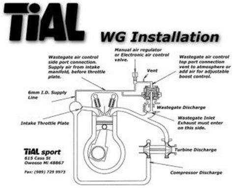 External Wastegate Plumbing by Wastegate Boost Controller Vacuum Line Plumbing