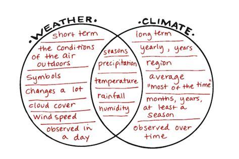 weather and climate venn diagram sun s energy