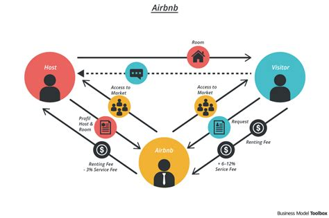 airbnb business model airbnb business model business model toolbox