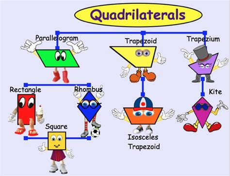 doodle kites meaning there are lots of pins about quadrilaterals family tree