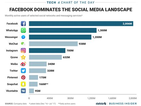 what is popular in 2017 most popular social media apps chart business insider