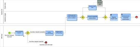 bpmn function allocation diagram what is the difference between flow charts and bpmn