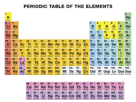 V Periodic Table by National Periodic Table Day Squizzes