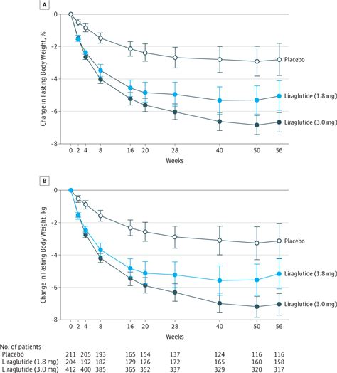 Victoza Detox by Efficacy Of Liraglutide For Weight Loss Among Patients