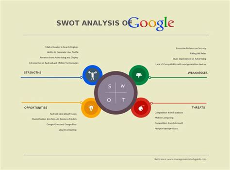 site analysis template 22 best swot analysis images on