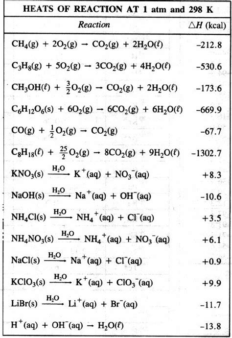 Chem Regents Reference Table by Heats Of Reaction At 1 Atm And 298k