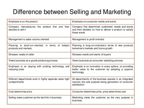 Mba Difference Between Marketing And Selling by Introduction To Marketing And Marketing Concepts