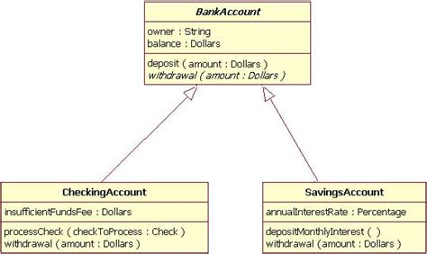 types of inheritance in with diagram file inheritance uml diagram jpg wikimedia commons