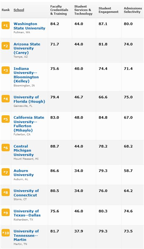 Bloomberg Mba Rankings 2013 by Best Business Schools For Time Part Time And
