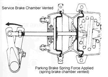 air brake chamber diagram compressed air handbrake