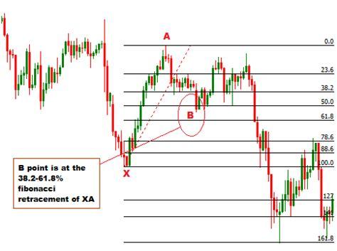 forex trading guide how to trade bullish cypher harmonic forex trading guide how to trade bullish crab harmonic