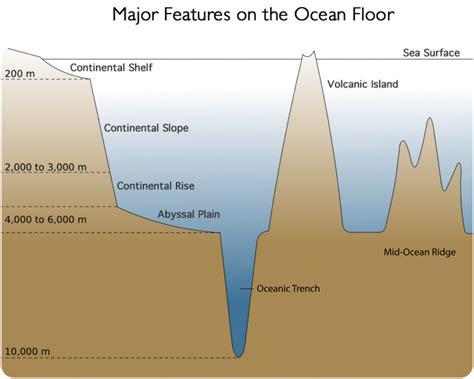 structure diagrams floor diagram diagram site