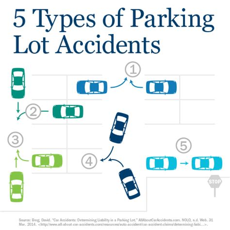 Car Types Of Accidents by Fender Benders Types Of Car Accidents Parking Lot