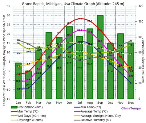 Records Grand Rapids Mi Grand Rapids Michigan Climate Grand Rapids Michigan Temperatures Grand Rapids