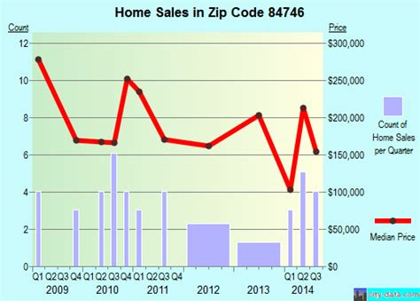 leeds ut zip code 84746 real estate home value
