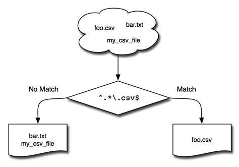pattern matching java pattern matching in java using regex