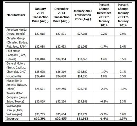 kelley blue book new car pricing report new car prices decrease 1 4 in january reports kbb top