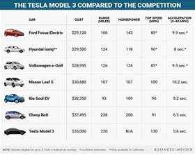 Electric Vehicle Comparison Uk Tesla Model 3 Vs Chevy Bolt Vs Nissan Leaf Specs