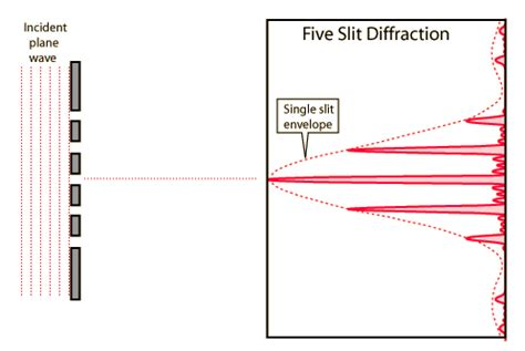 sketch diffraction pattern light and optics multiple slit diffraction interference