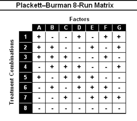 limma experimental design matrix plackett burman matrices qualitytrainingportal