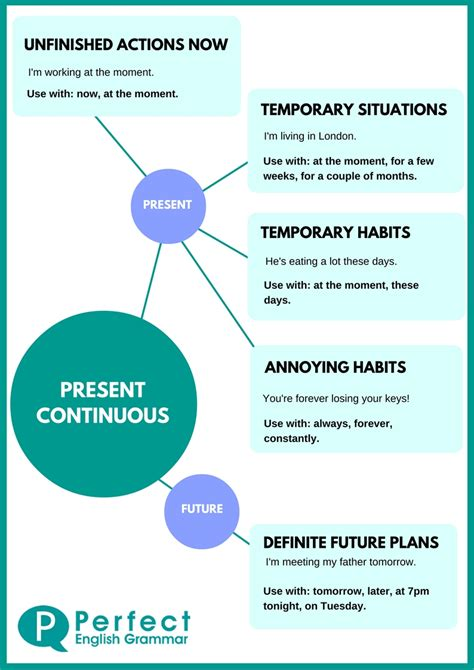 pattern for present continuous tense present continuous use clear explanations about when to