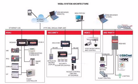 building automation system wiring diagram wiring diagram