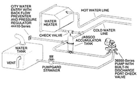 rv water diagram rv free engine image for user manual